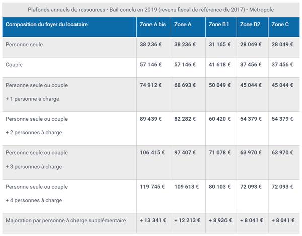 Plafond loyer pinel 2020 abordable – qualité –  témoignage