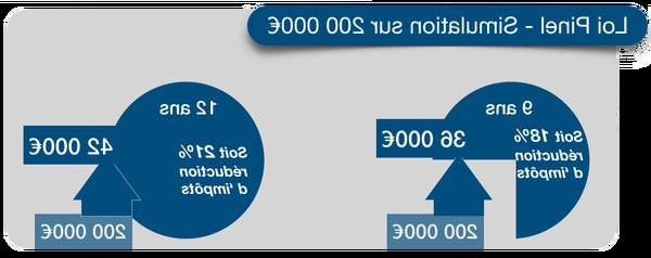 Eligibilité loi pinel abordable – en ligne – avis