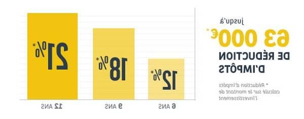 Calcul pinel offre – garantie – avis