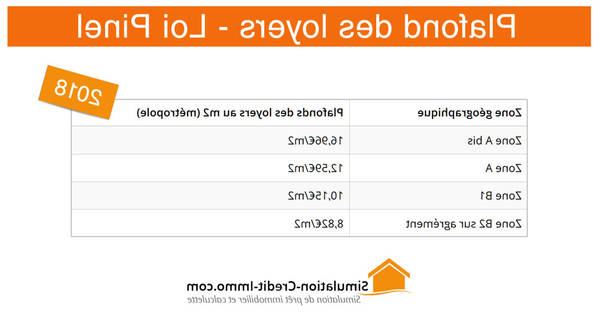 calcul reduction impot pinel
