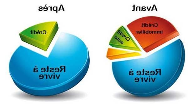 Comparateur rachat de credit