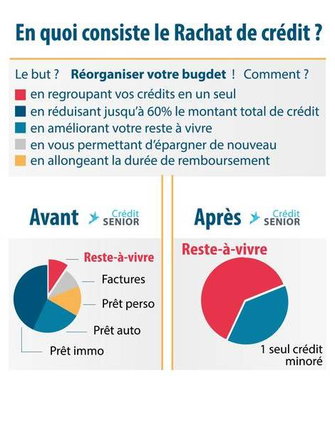Rachat de credit sans justificatif
